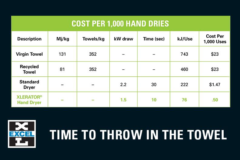Hand Dryer Cost per 1000